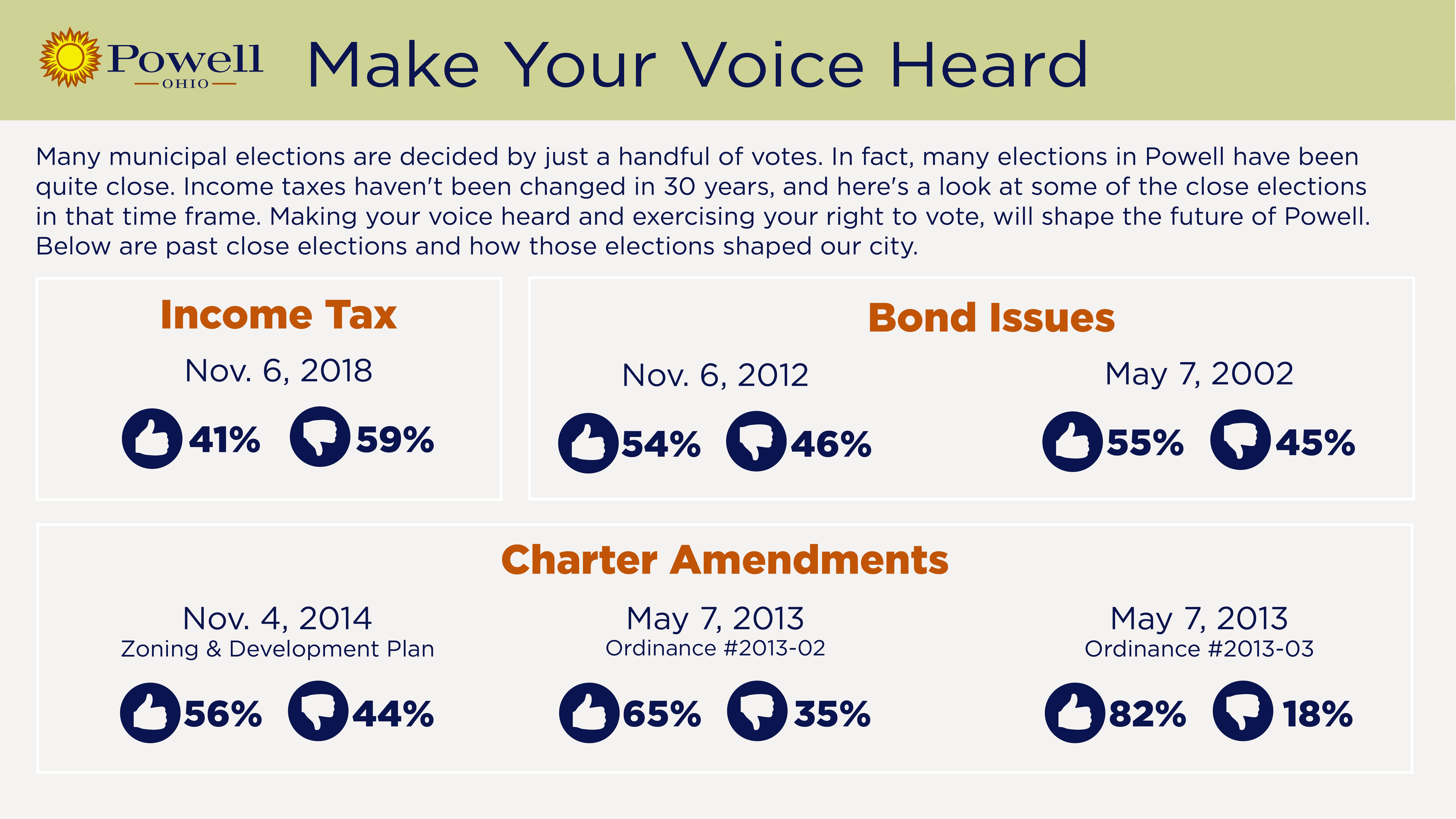 Powell Close Voting v1 (1)