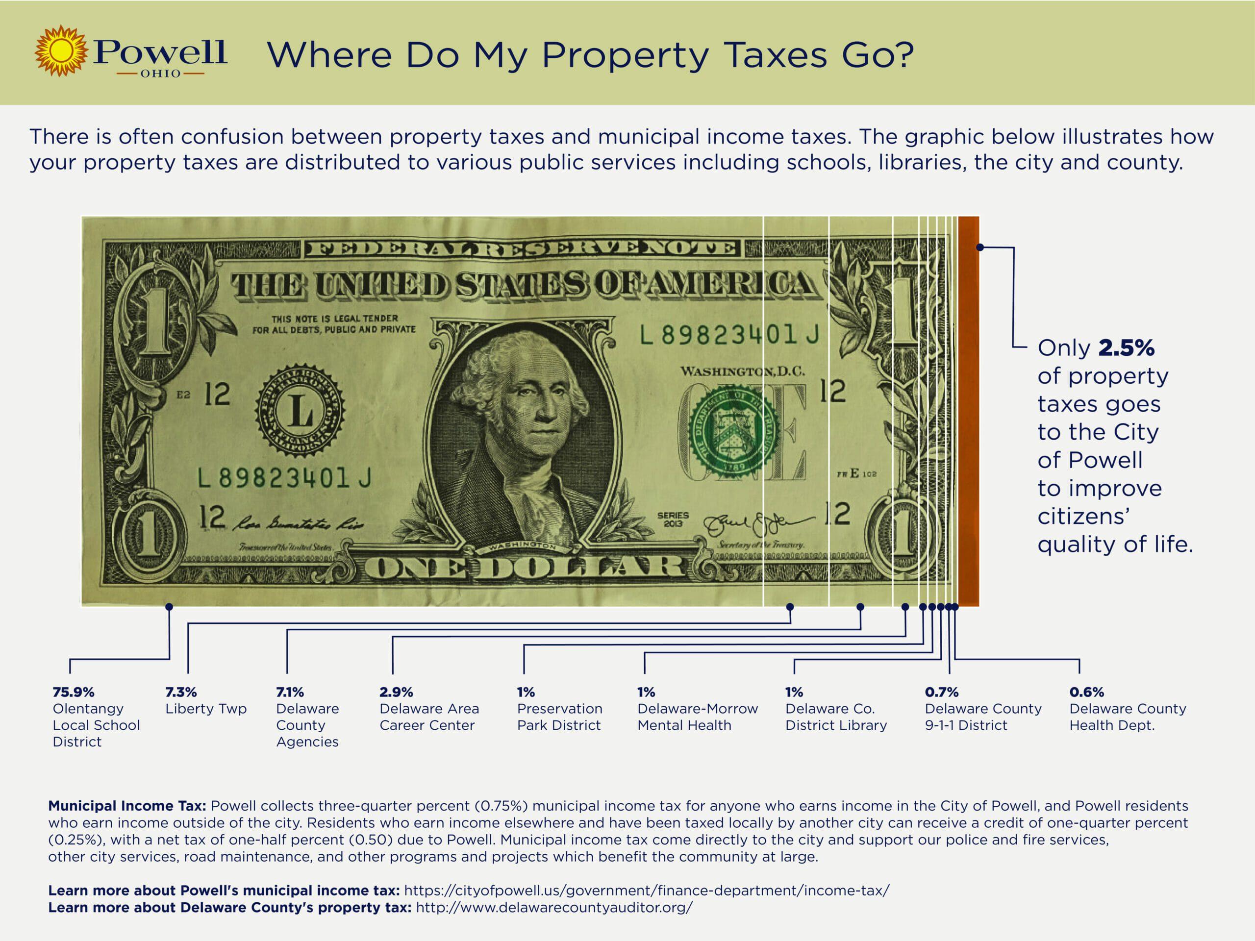 Powell Property Tax Breakdown v3 - Orange (1)