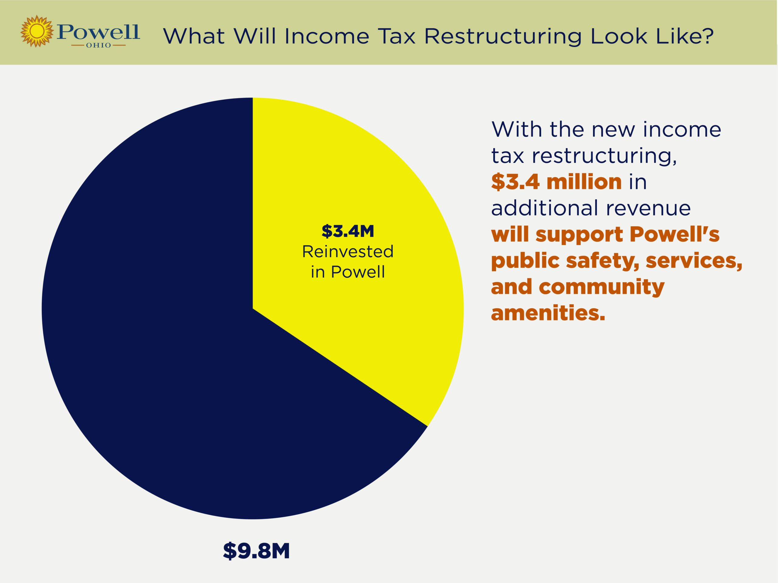 powell_restructuring_projections_v4_-_additional_revenue-02