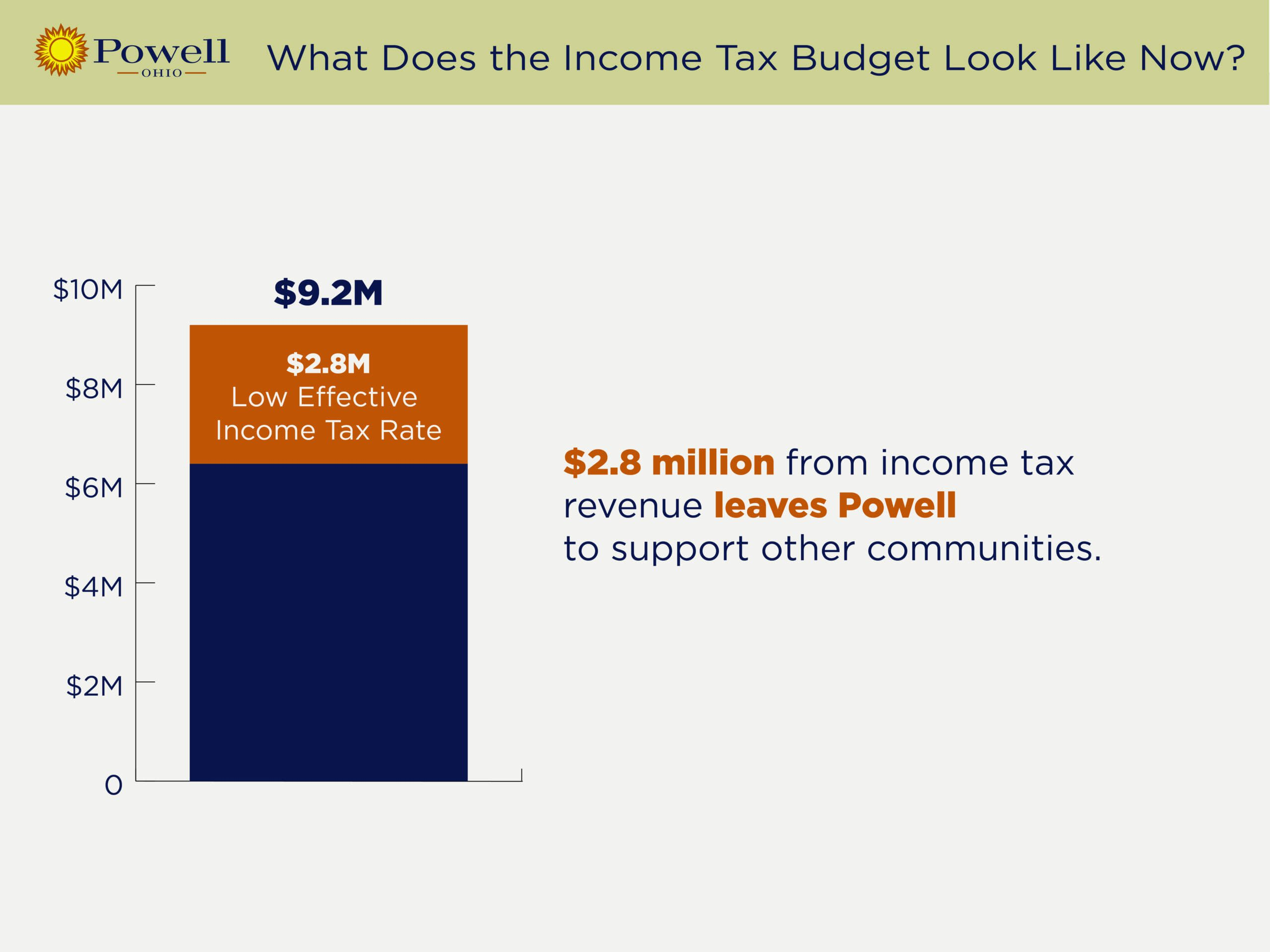 powell_restructuring_projections_v5_-_low_effective_income_tax